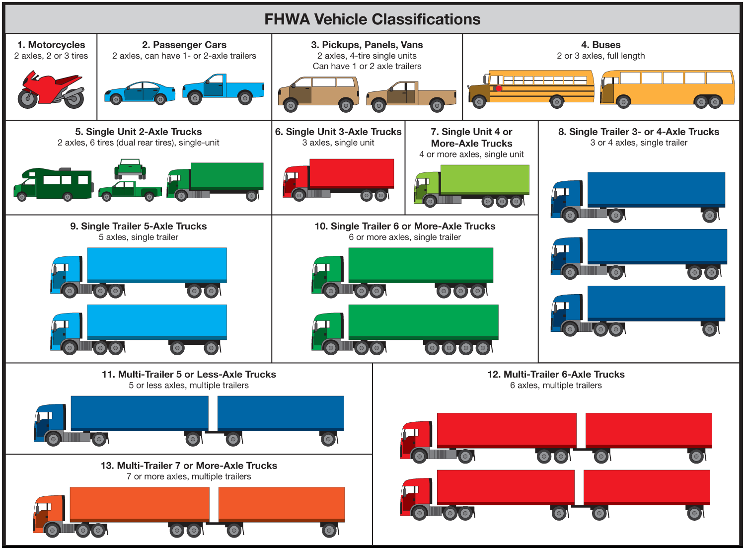 Chart of the 13 FHWA vehicle classes